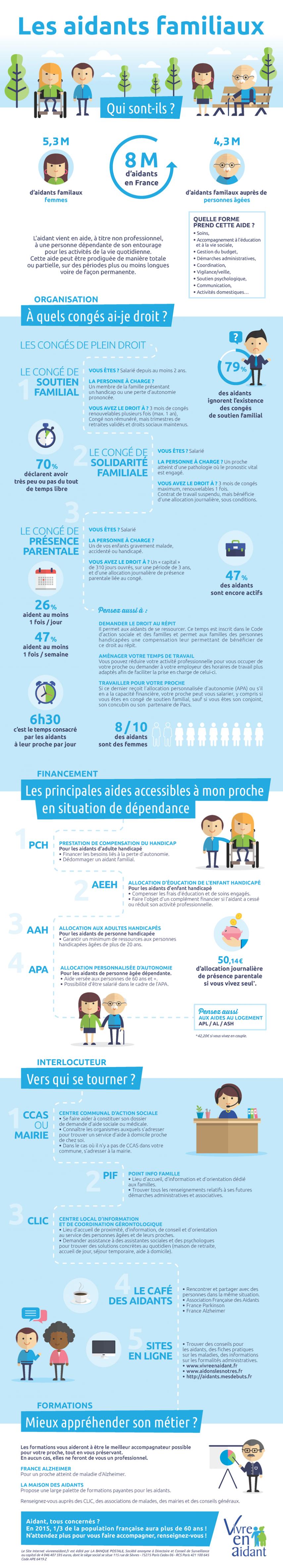Infographie Aidant familial, Aide à la personne_Vivre En Aidant (1)