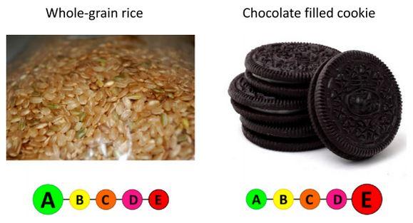 Exemples d'aliments dont la consommation est recommandée et dont la consommation devrait être limitée et correspondant étiquetage